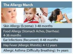 The Allergy March Chart