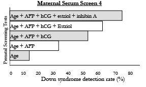 Maternal Serum Screen 4 Chart